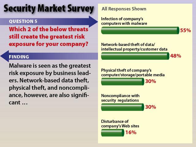 BL_SecuritySurvey_SS06