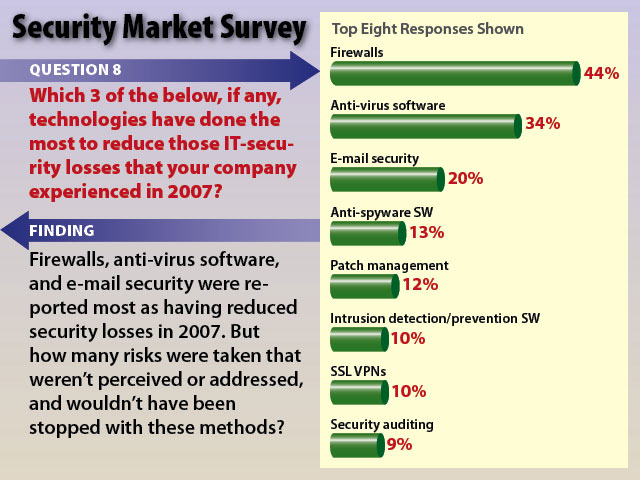 BL_SecuritySurvey_SS09